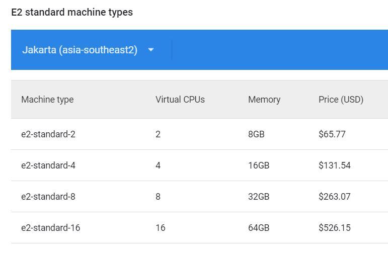Google Cloud Jakarta - Compute engine e2